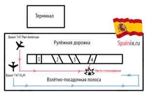 Схема передвижения самолётов перед авиакатастрофой